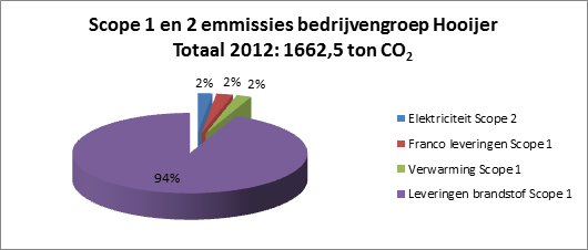 CO2-footprint Hooijer